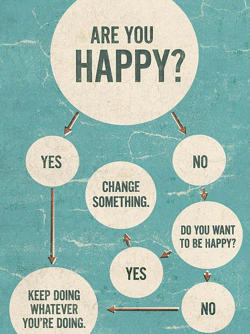Daily Dose – Are you Happy?